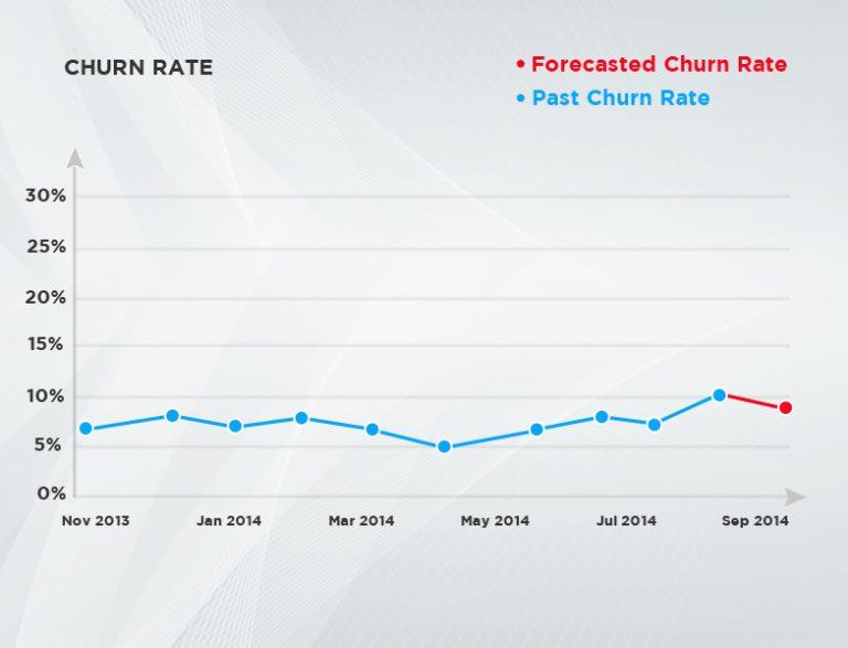 Leveraging AI for Customer Churn Prediction